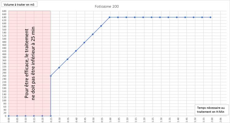 efficacité du Fotiozone 200