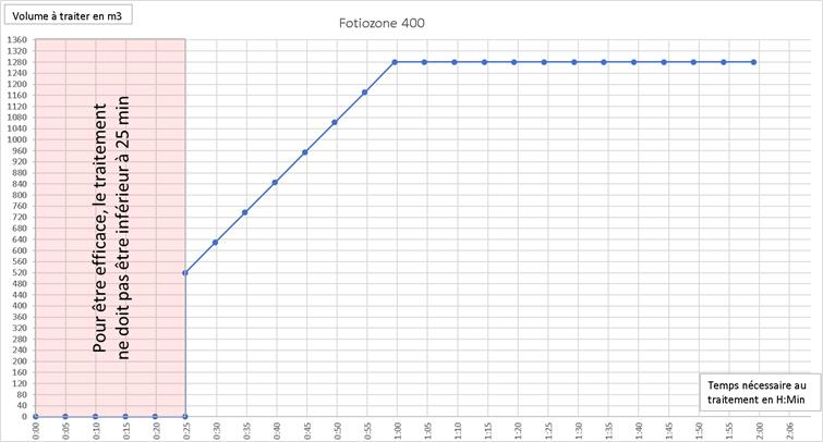efficacité du Fotiozone 400