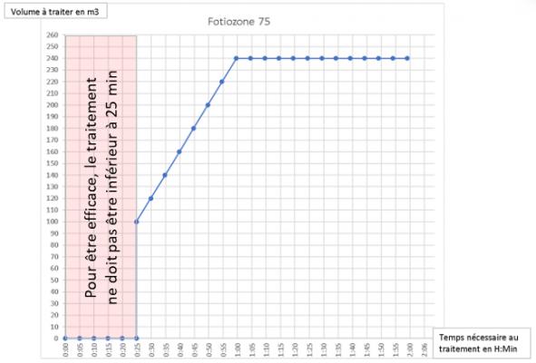 efficacité du Fotiozone 75