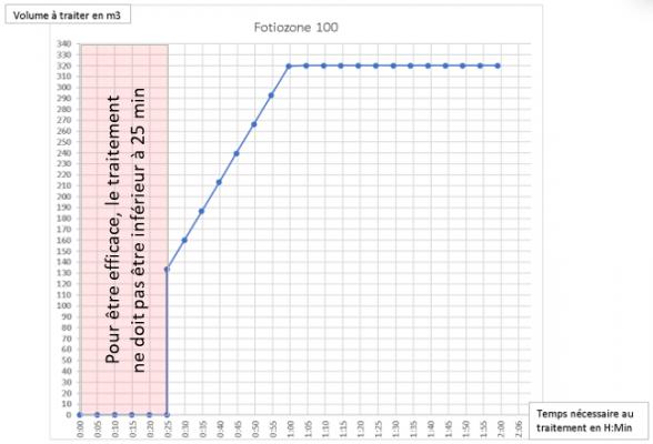 efficacité du Fotiozone 100
