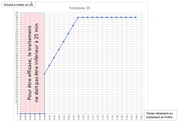 efficacité du Fotiozone 25